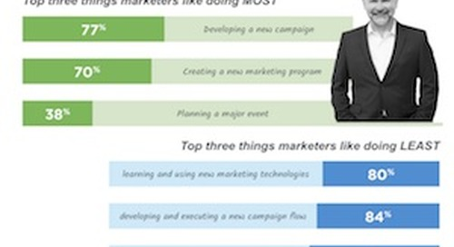 B2B Marketers' Love-Hate Relationship With Marketing Technology [Infographic]