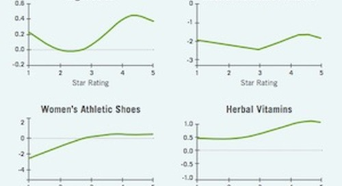The Measurable Impact Reviews and Ratings Have on Sales