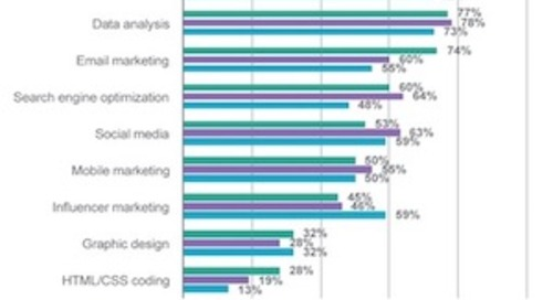 The Most Important Skills for B2B Tech Marketers