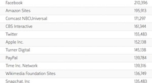 The 15 Most Visited Web Properties by US Consumers