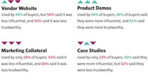 The Disconnect Between B2B Tech Buyers and Vendors
