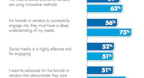 The Engagement Gap: How B2B and B2C Firms Are Missing the Mark