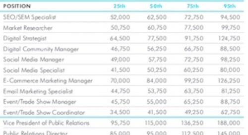 2019 Salary Guide: Pay Forecasts for Marketing, Advertising, and PR Positions