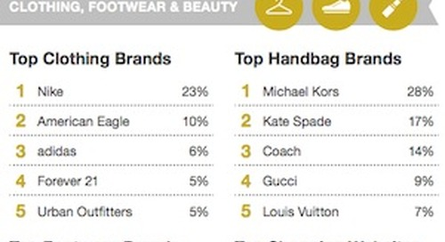 Teens' Favorite Social Networks, Fashion Brands, and Restaurants