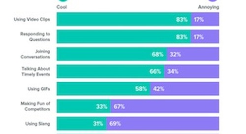 More Honesty, Less Snark: How Consumers Want Brands to Act on Social Media