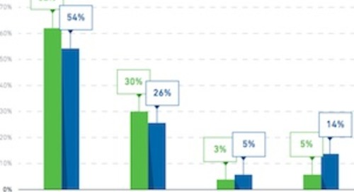 What Influences Consumers to Purchase From Marketing Emails?