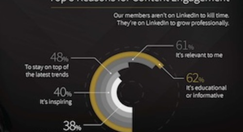 The Content Preferences of LinkedIn Members [Infographic]