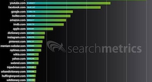 The 20 Most Visible Sites on Google Search Results