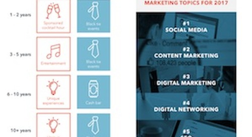 What Marketers Want From Conferences [Infographic]