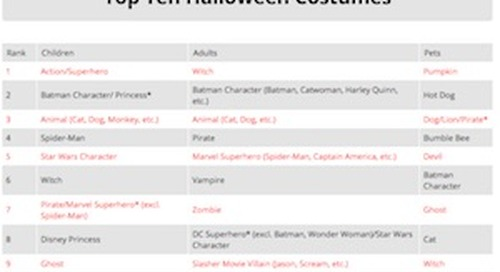 Halloween 2017: Shopping and Costume Trends