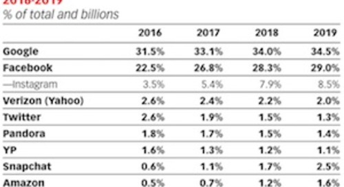 Google and Facebook Dominate US Digital Ad Market