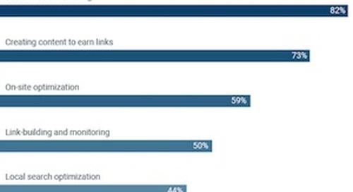Marketers' Top SEO Priorities for 2018