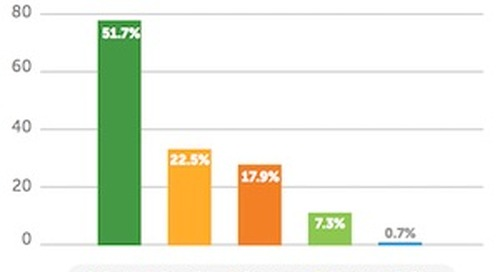How B2B Marketers Follow Up With Event Leads