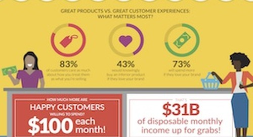 The Value of a Happy Customer [Infographic]