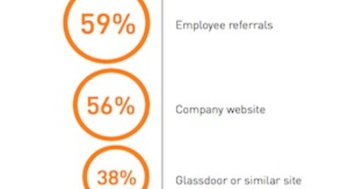 How Job Candidates Evaluate Potential Employers