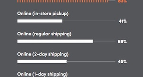 Online vs. In-Store: How Consumers Prefer to Shop