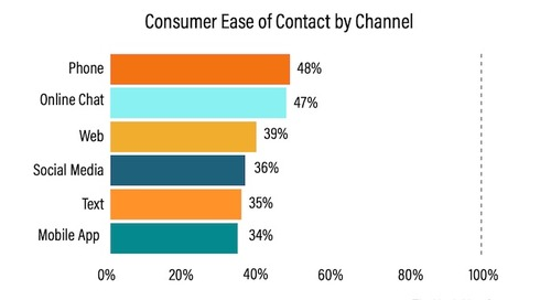 How Customer Service Preferences Are Changing