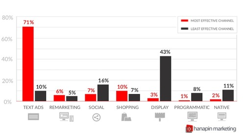The Most Effective PPC Ad Channels