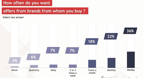 The Email Innovations That Most Interest Consumers