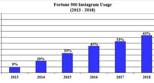 Blog and Social Media Use by Fortune 500 Companies in 2018