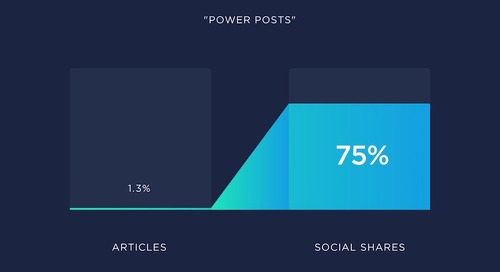 An Analysis of 912 Million Blog Posts: Length, Link, and Share Trends