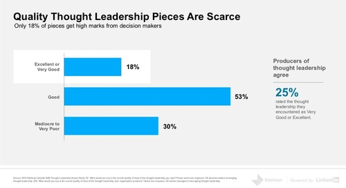 What B2B Firms Get Wrong About Thought-Leadership Content