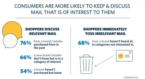 The Key to Effective Direct Mail Marketing