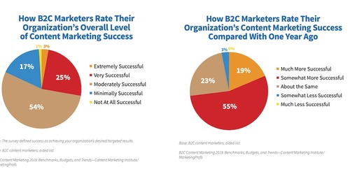 2019 B2C Content Marketing Benchmarks, Budgets, and Trends