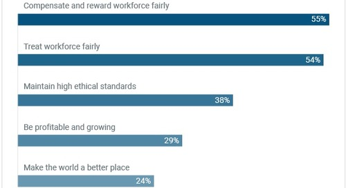 What Workers Want Most From Employers