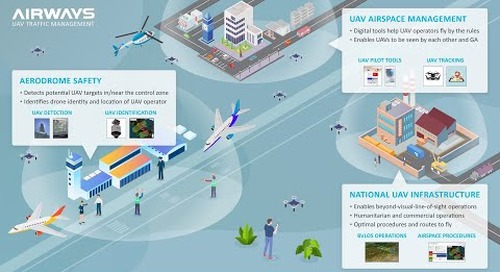 Drone and Airspace Management by AirShare