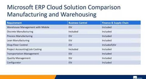 Which Dynamics Cloud ERP is Right for Me | Western Computer