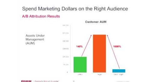 Spend Marketing Dollars on the Right Audience