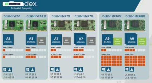 QtWS16- Qt on Realtime Linux Device, a New Approach, Daniel Lang, Toradex