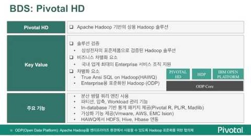 Pivotal Big Data Suite (피보탈 BDS 소개)