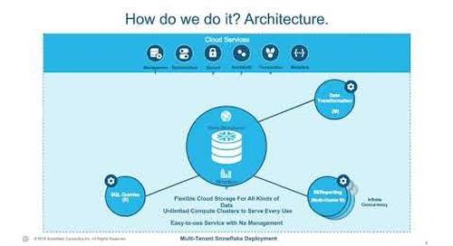 Webinar: Snowflake on Azure: Modern Data Analytics