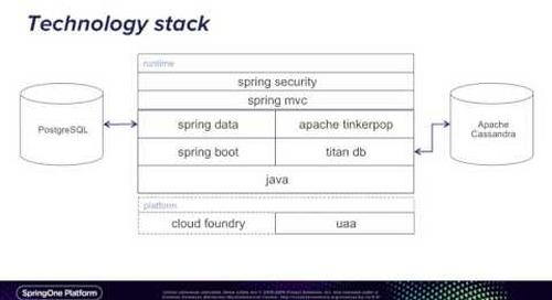 Industrial Strength Access Control for Spring Applications — Dariush Amiri, GE Digital