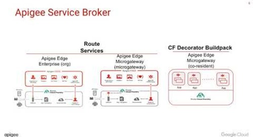 Apigee Edge Service Broker for PCF: Overview