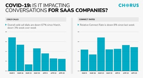 The Daily Briefing - April 28, 2020 - SaaS companies COVID-19 Impact & Preparing for What's Next