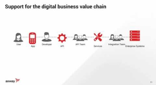 The digital business value chain