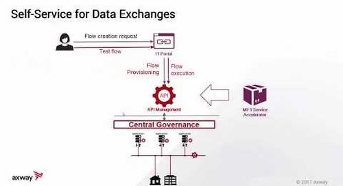 Digital MFT Data Exchange Pattern Demo | Managed File Transfer