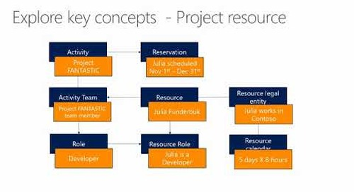 2016 Dynamics Technical Conference - Project resources management in Microsoft Dynamics AX