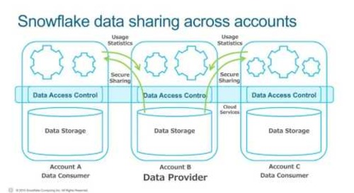 A Deeper Look at Data Sharing