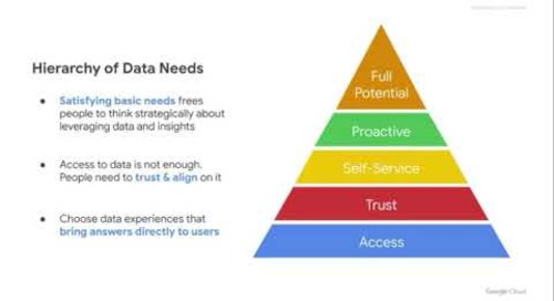Aligning Sales & Marketing with Data Experiences