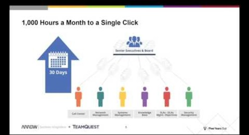 TeamQuest CCM: How People Get Data Today