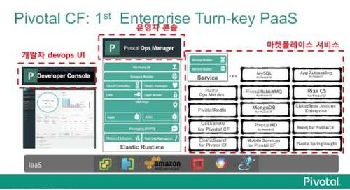 Pivotal Cloud Foundry (피보탈 PCF 소개)