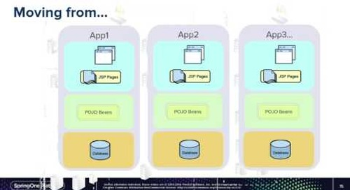 Adopting Azure, Cloud Foundry and Microservice Architecture at Merrill Corporation — Fredell, Pagey