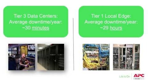 On-premise Infrastructure for Edge Computing and IOT:  Local Edge Part 1