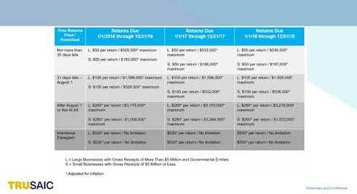 How are 6721 6722 Penalties Assessed - Webinar - Trusaic