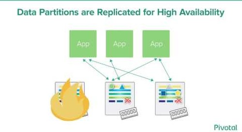 Pivotal Cloud Cache for Microservices Architectures