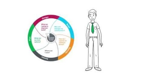 The Data Center Life Cycle: Assessment